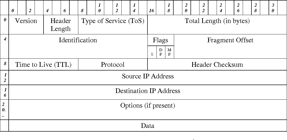 Table 17 from Stateful distributed firewalls  - Semantic Scholar