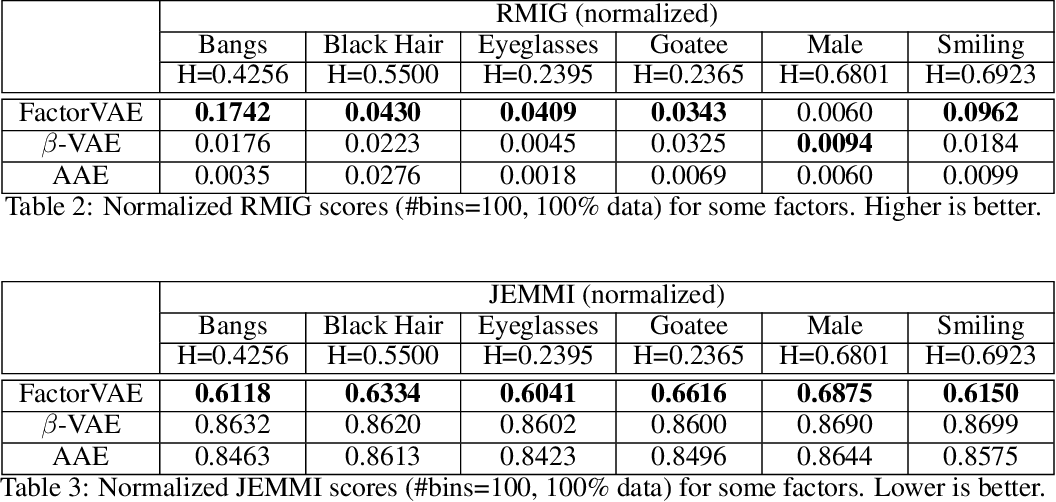 Figure 4 for Theory and Evaluation Metrics for Learning Disentangled Representations