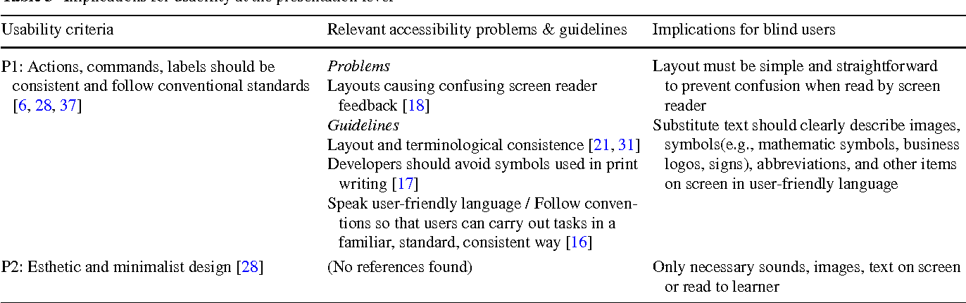 A Checklist For Assessing Blind Users Usability Of Educational