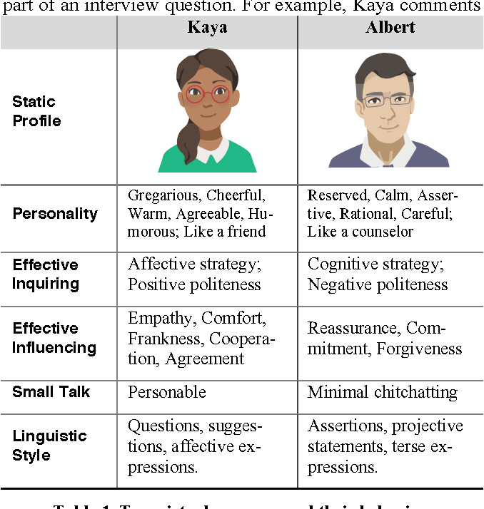 Figure 2 for Confiding in and Listening to Virtual Agents: The Effect of Personality