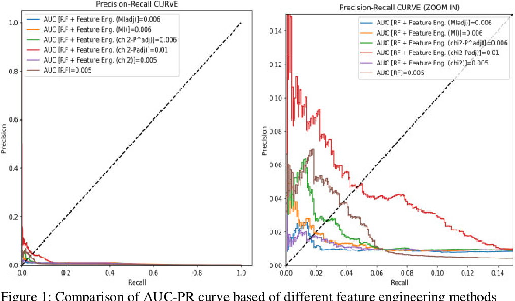 Figure 1 for An Enhanced Ad Event-Prediction Method Based on Feature Engineering