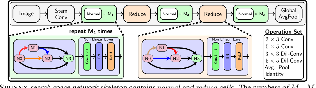Figure 2 for Sphynx: ReLU-Efficient Network Design for Private Inference