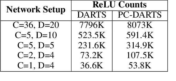 Figure 1 for Sphynx: ReLU-Efficient Network Design for Private Inference