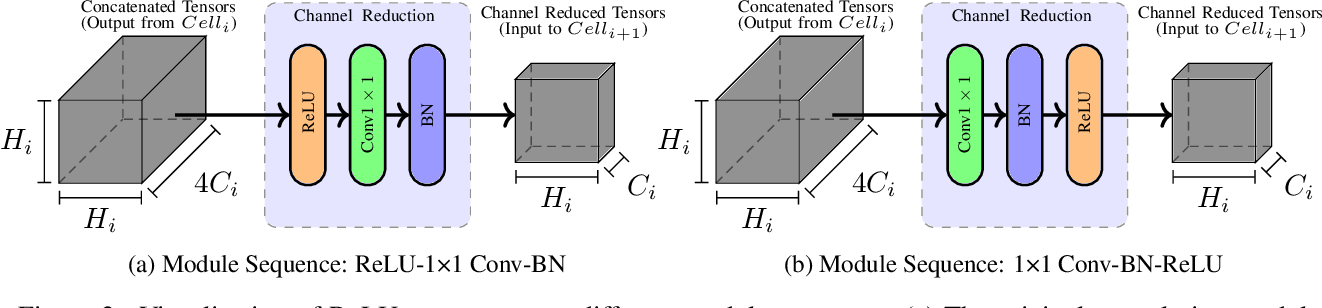 Figure 3 for Sphynx: ReLU-Efficient Network Design for Private Inference