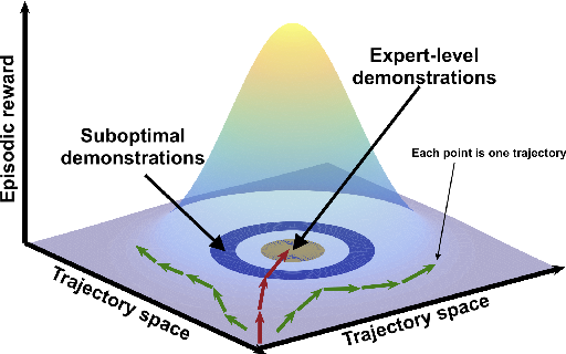 Figure 1 for Learning Sparse Rewarded Tasks from Sub-Optimal Demonstrations