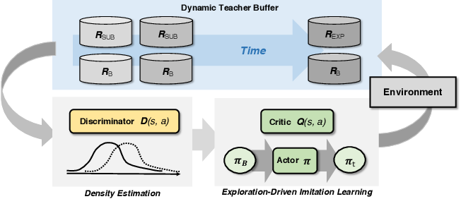 Figure 2 for Learning Sparse Rewarded Tasks from Sub-Optimal Demonstrations