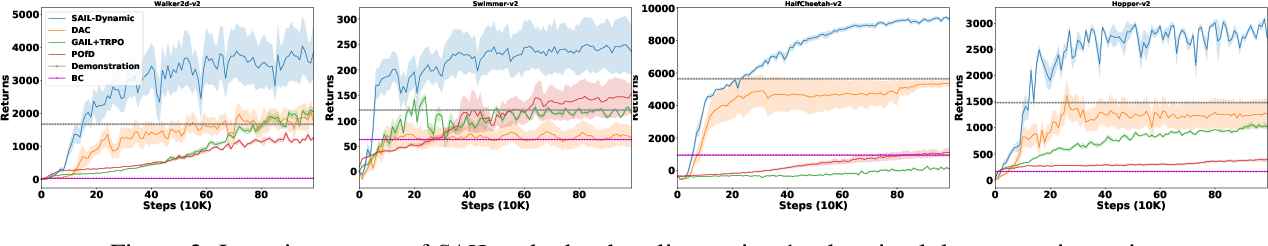 Figure 3 for Learning Sparse Rewarded Tasks from Sub-Optimal Demonstrations