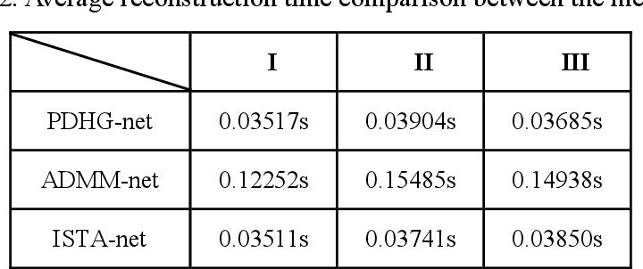 Figure 3 for Model-based Deep MR Imaging: the roadmap of generalizing compressed sensing model using deep learning