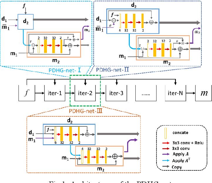 Figure 1 for Model-based Deep MR Imaging: the roadmap of generalizing compressed sensing model using deep learning