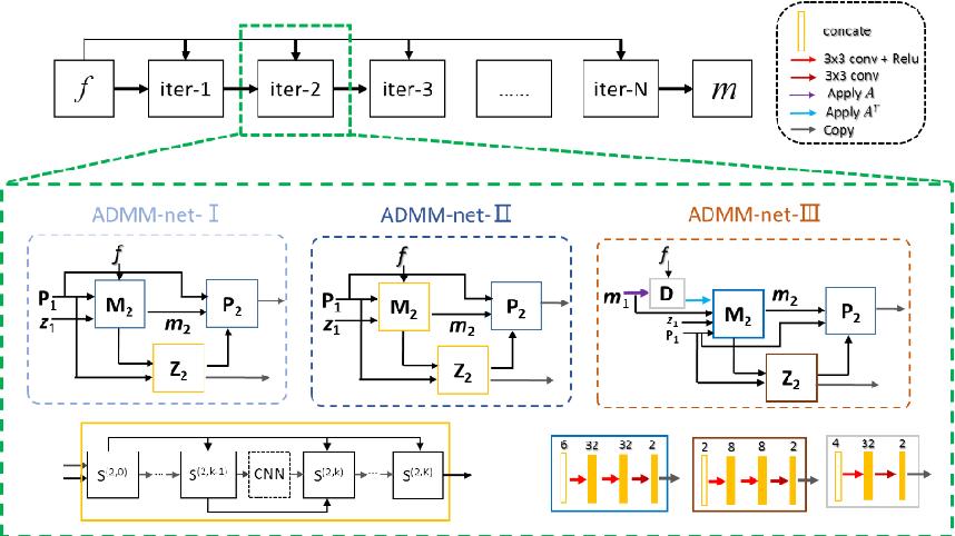 Figure 2 for Model-based Deep MR Imaging: the roadmap of generalizing compressed sensing model using deep learning