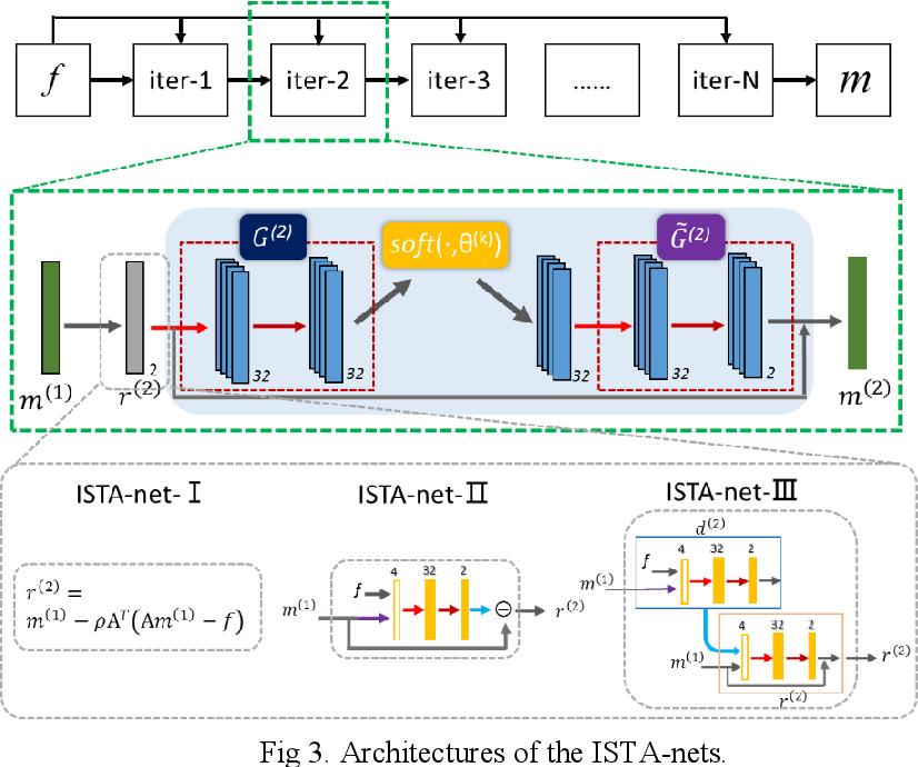 Figure 4 for Model-based Deep MR Imaging: the roadmap of generalizing compressed sensing model using deep learning