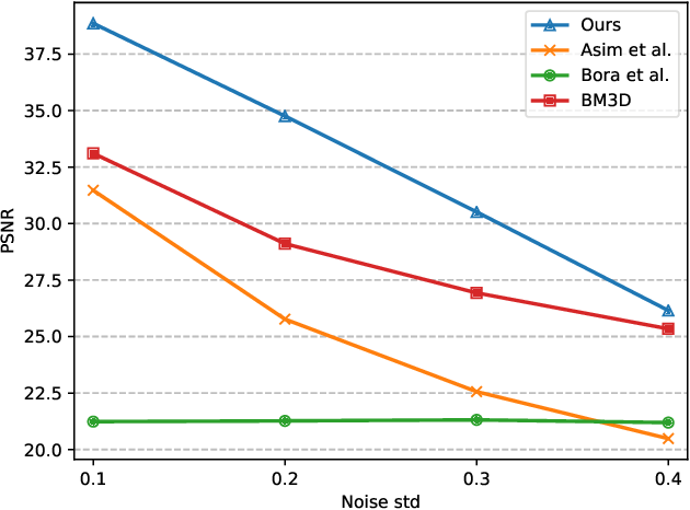 Figure 4 for Compressed Sensing with Invertible Generative Models and Dependent Noise