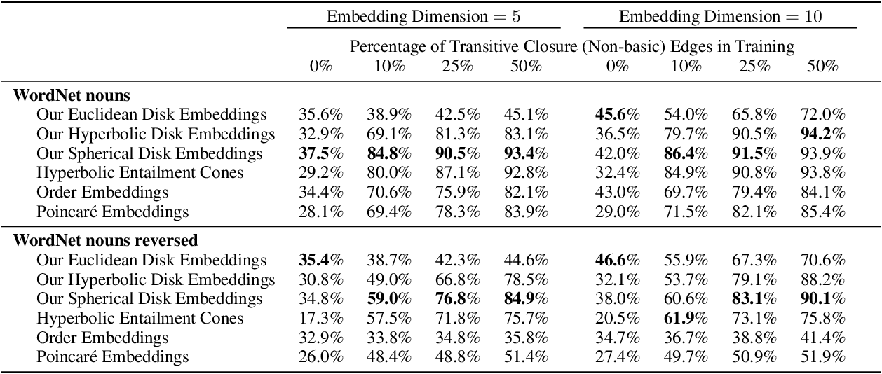 Figure 4 for Hyperbolic Disk Embeddings for Directed Acyclic Graphs