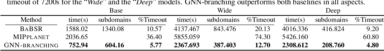 Figure 2 for Neural Network Branch-and-Bound for Neural Network Verification