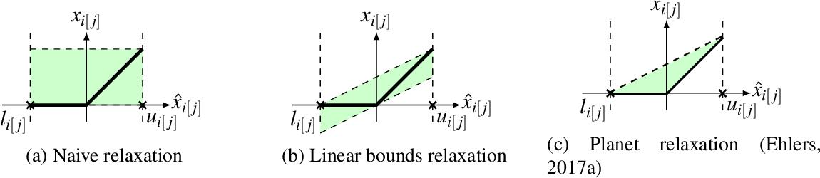 Figure 1 for Neural Network Branch-and-Bound for Neural Network Verification