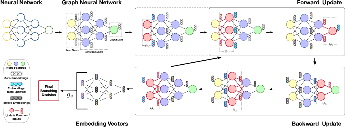 Figure 3 for Neural Network Branch-and-Bound for Neural Network Verification