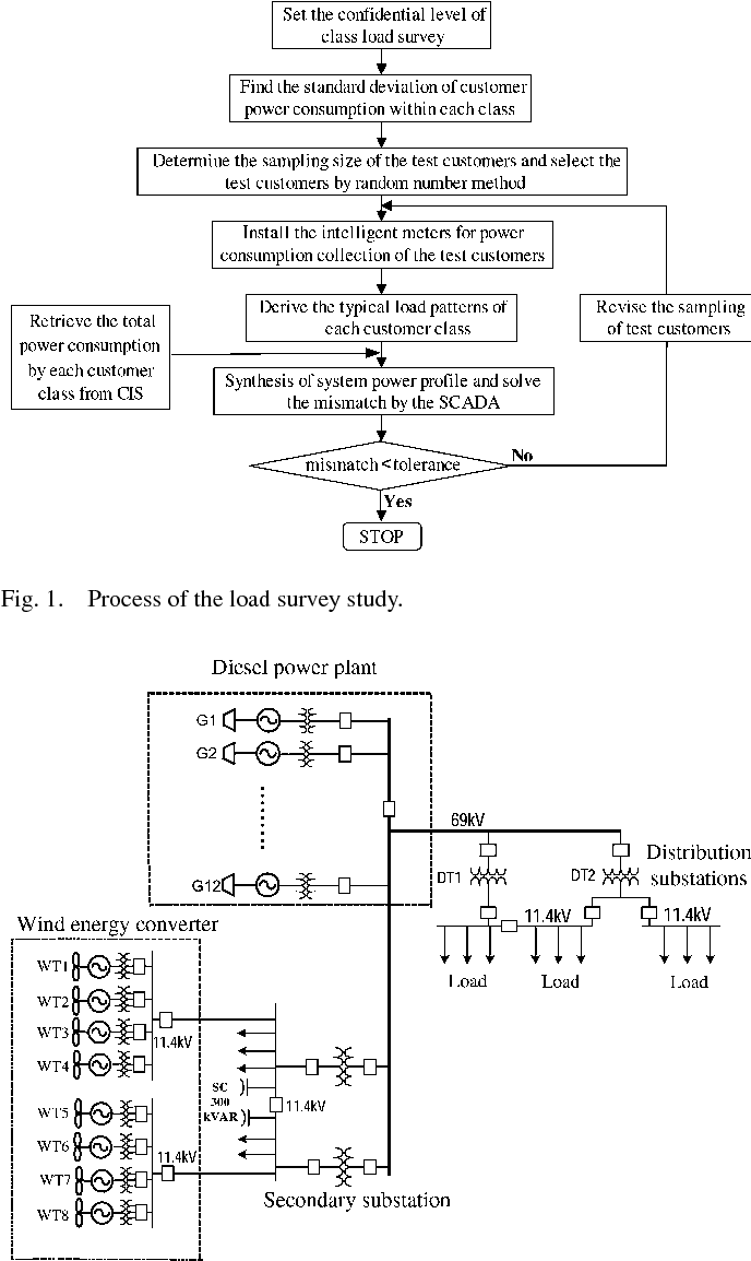 Generation Cost Assessment Of An Isolated Power System With A Fuzzy Diesel Plant Diagram Figure 1
