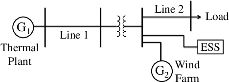 Figure 1 for Provably Correct Controller Synthesis of Switched Stochastic Systems with Metric Temporal Logic Specifications: A Case Study on Power Systems