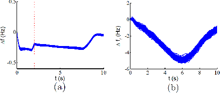 Figure 3 for Provably Correct Controller Synthesis of Switched Stochastic Systems with Metric Temporal Logic Specifications: A Case Study on Power Systems