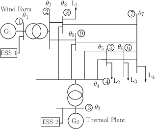 Figure 4 for Provably Correct Controller Synthesis of Switched Stochastic Systems with Metric Temporal Logic Specifications: A Case Study on Power Systems