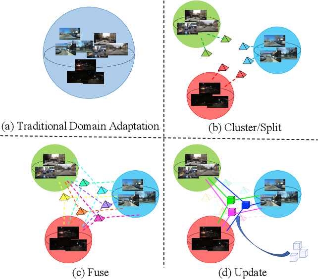 Figure 1 for Cluster, Split, Fuse, and Update: Meta-Learning for Open Compound Domain Adaptive Semantic Segmentation