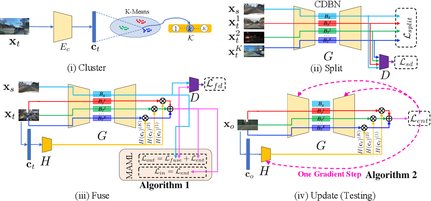 Figure 3 for Cluster, Split, Fuse, and Update: Meta-Learning for Open Compound Domain Adaptive Semantic Segmentation