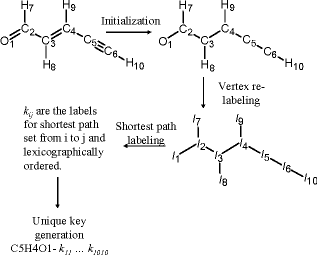 PDF] An Empirical Study of the Universal Chemical Key Algorithm for