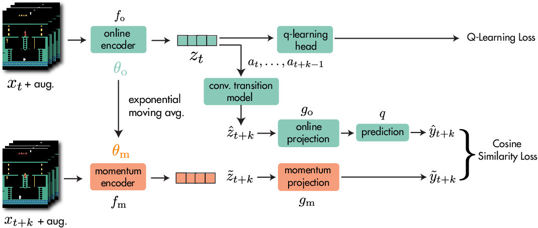 Figure 3 for Data-Efficient Reinforcement Learning with Momentum Predictive Representations
