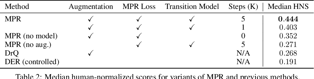 Figure 4 for Data-Efficient Reinforcement Learning with Momentum Predictive Representations