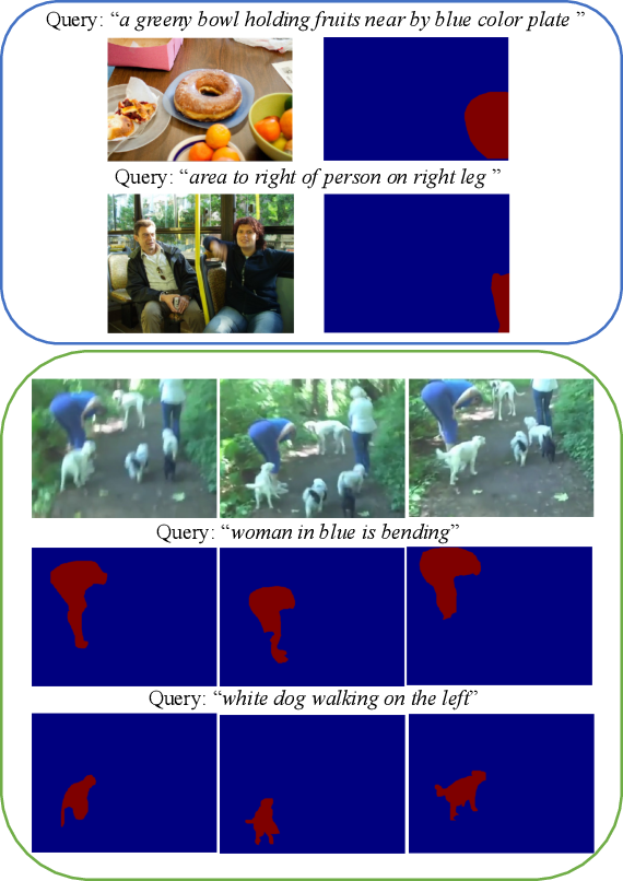 Figure 1 for Referring Segmentation in Images and Videos with Cross-Modal Self-Attention Network