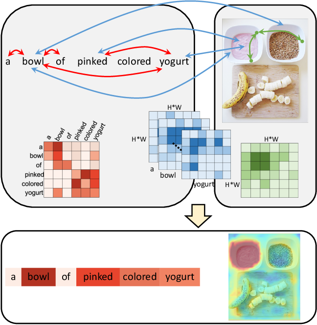 Figure 3 for Referring Segmentation in Images and Videos with Cross-Modal Self-Attention Network