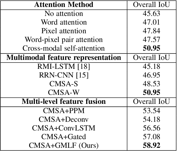 Figure 4 for Referring Segmentation in Images and Videos with Cross-Modal Self-Attention Network
