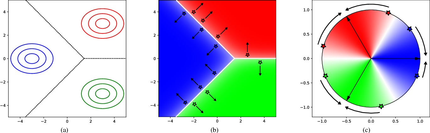 Figure 3 for Deep Cosine Metric Learning for Person Re-Identification