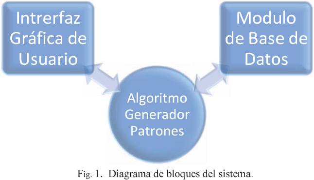 Fig. 1. Diagrama de bloques del sistema.