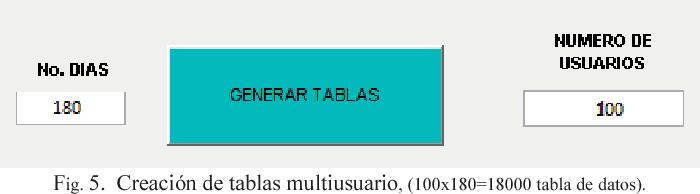Fig. 5. Creación de tablas multiusuario, (100x180=18000 tabla de datos).