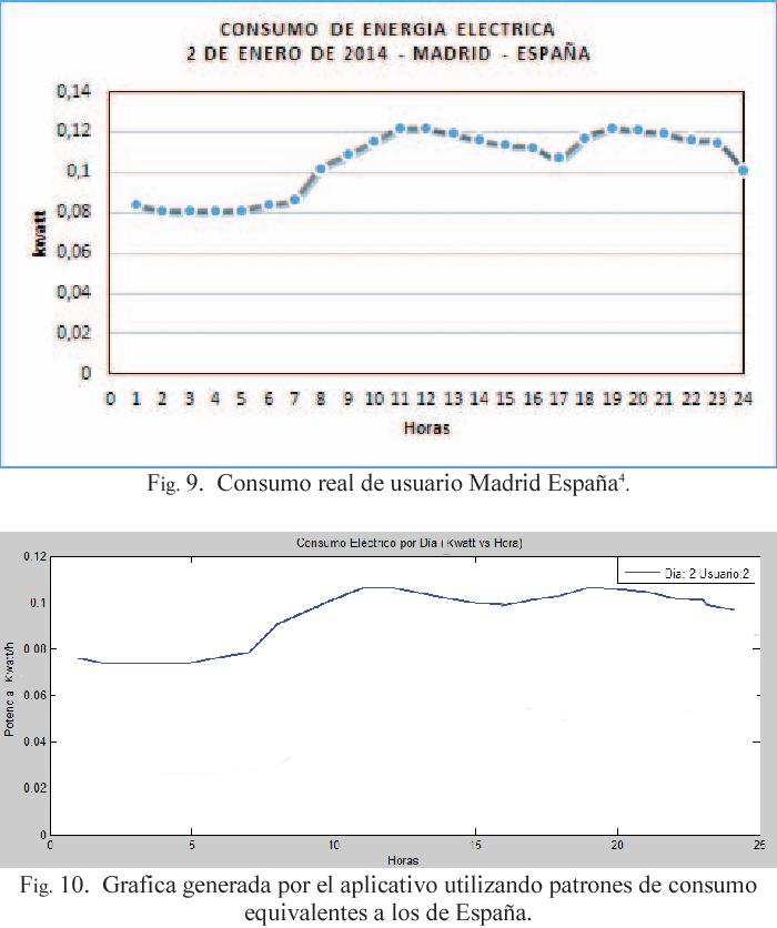Fig. 10. Grafica generada por el aplicativo utilizando patrones de consumo equivalentes a los de España.