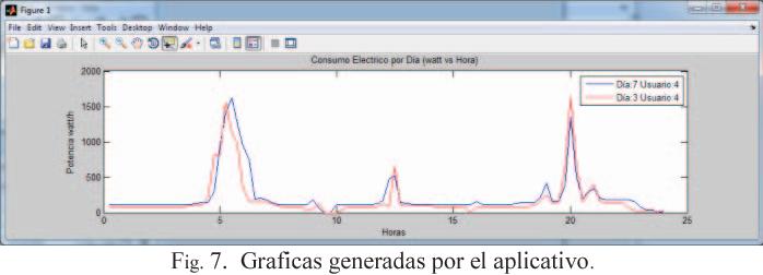 Fig. 7. Graficas generadas por el aplicativo.