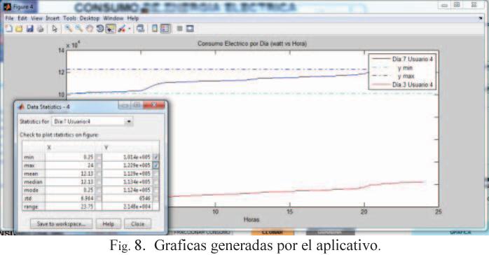 Fig. 8. Graficas generadas por el aplicativo.