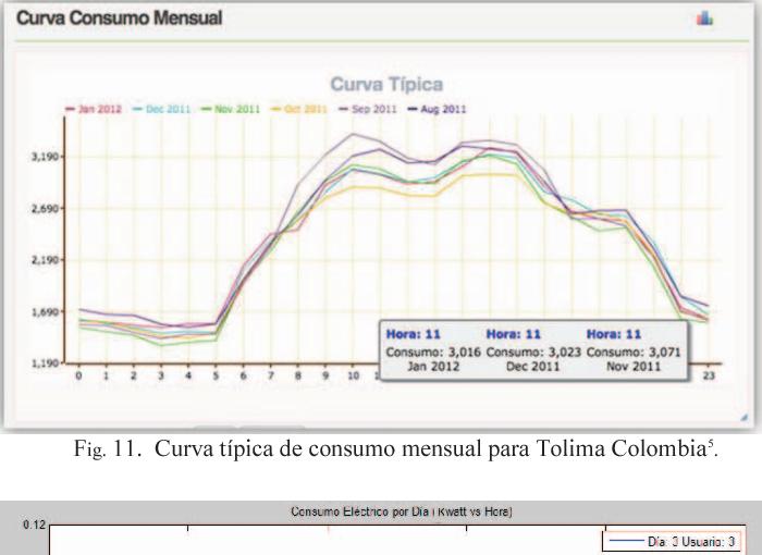 Fig. 11. Curva típica de consumo mensual para Tolima Colombia5.