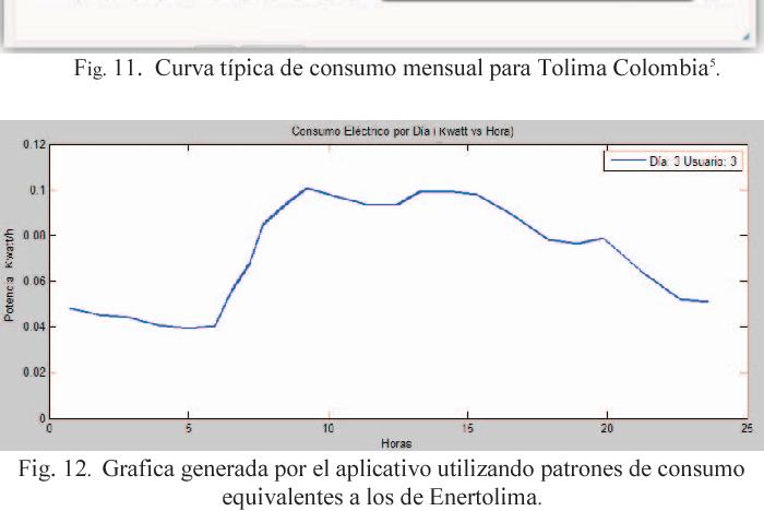 Fig. 12. Grafica generada por el aplicativo utilizando patrones de consumo equivalentes a los de Enertolima.