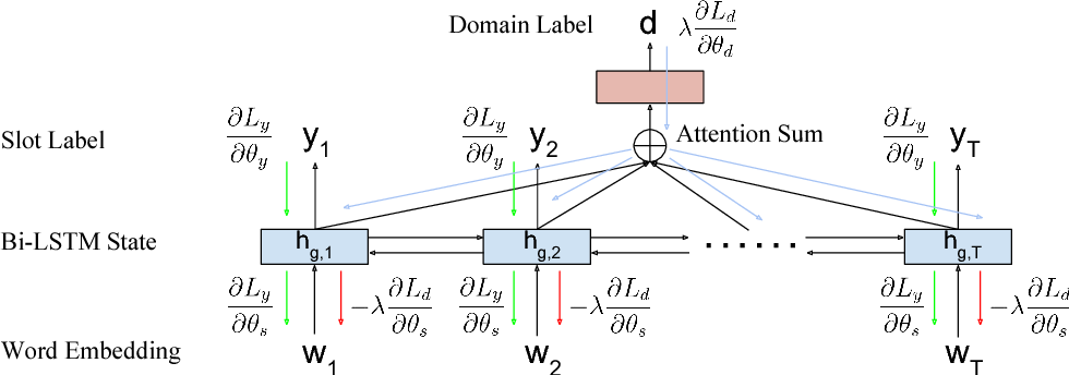 Figure 1 for Multi-Domain Adversarial Learning for Slot Filling in Spoken Language Understanding