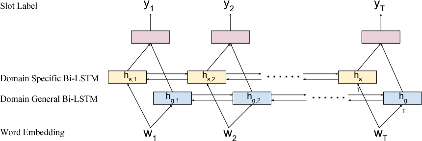 Figure 3 for Multi-Domain Adversarial Learning for Slot Filling in Spoken Language Understanding