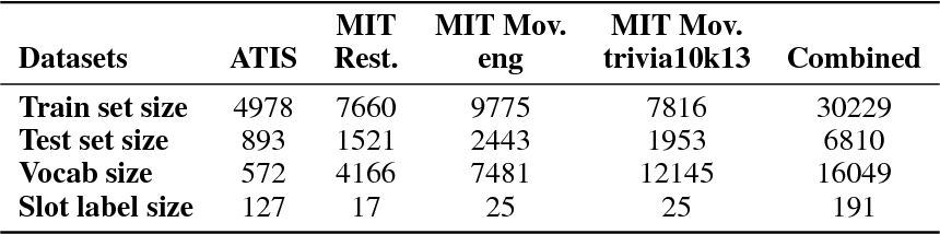 Figure 2 for Multi-Domain Adversarial Learning for Slot Filling in Spoken Language Understanding