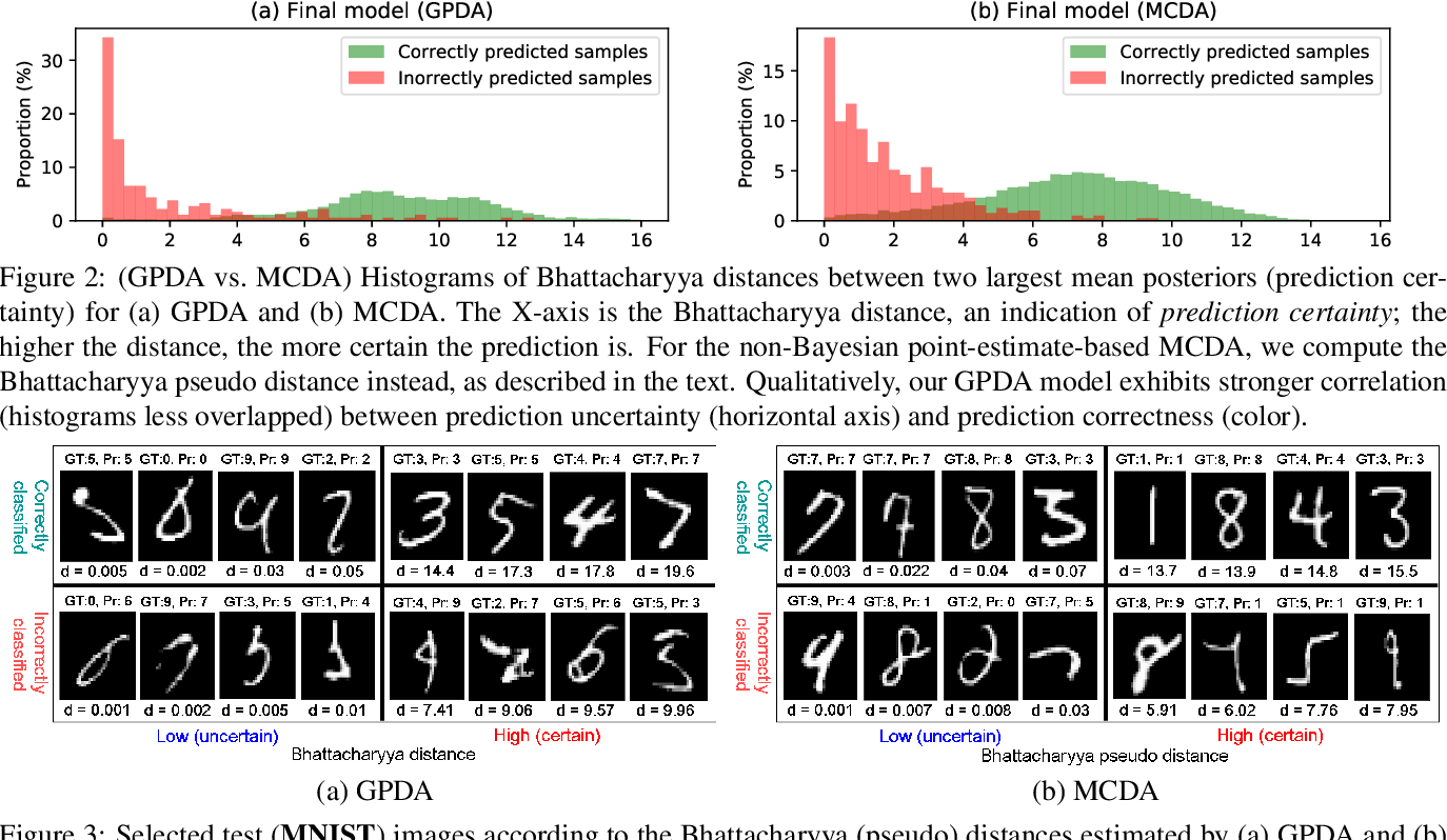 Figure 3 for Unsupervised Visual Domain Adaptation: A Deep Max-Margin Gaussian Process Approach