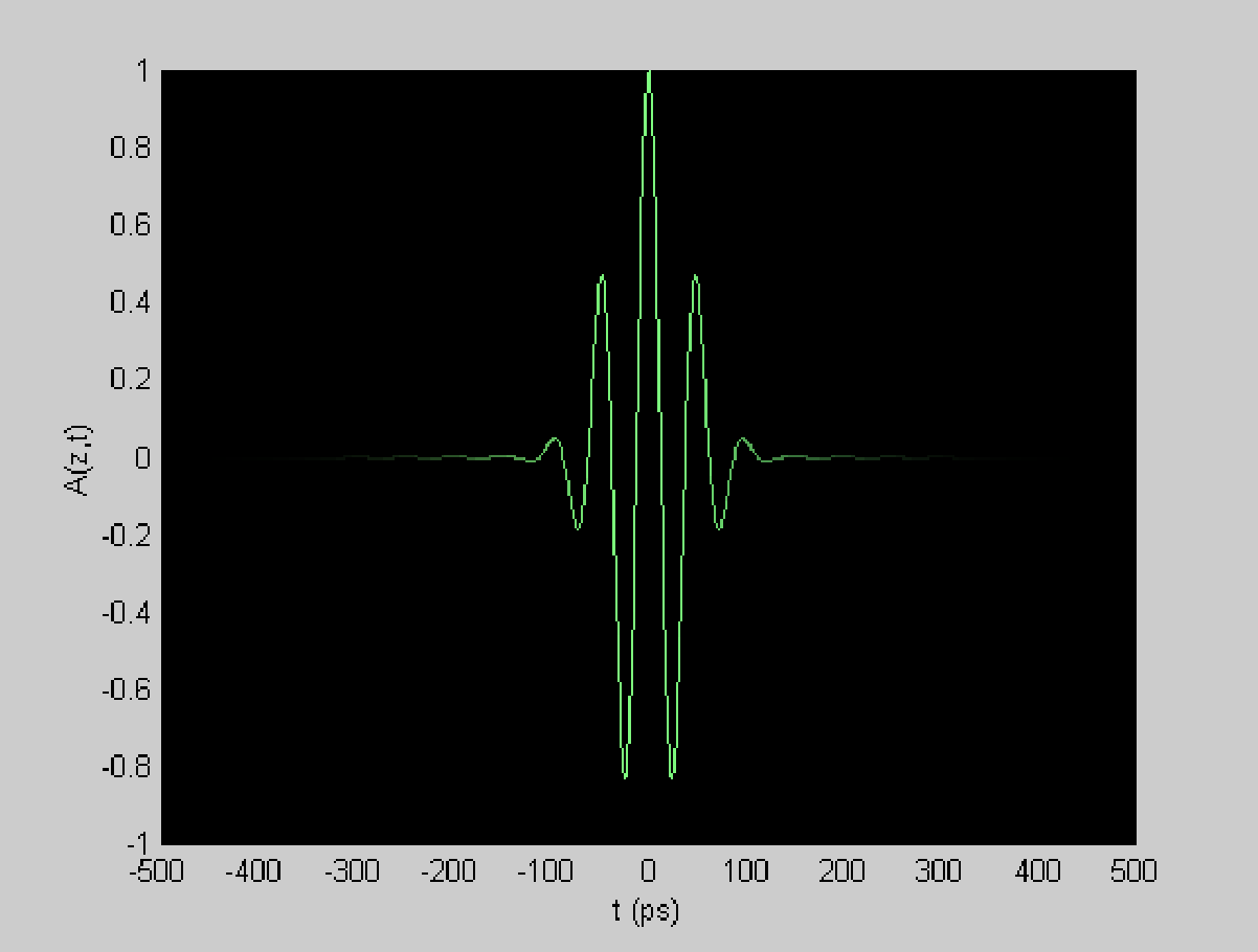 Figure 4 from Simulation And Animation In Optical Fiber