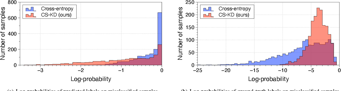 Figure 3 for Regularizing Class-wise Predictions via Self-knowledge Distillation