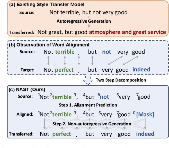 Figure 1 for NAST: A Non-Autoregressive Generator with Word Alignment for Unsupervised Text Style Transfer