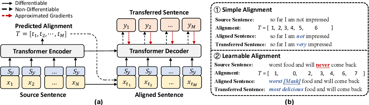 Figure 3 for NAST: A Non-Autoregressive Generator with Word Alignment for Unsupervised Text Style Transfer