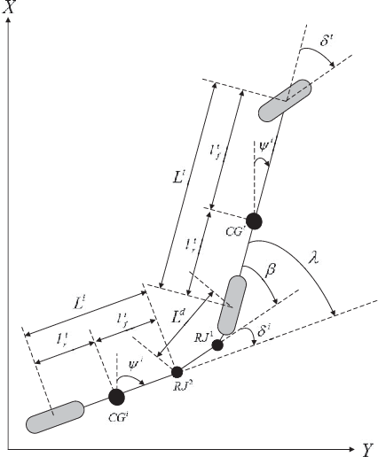Figure 2 for Robust Trajectory Tracking Error Model-Based Predictive Control for Unmanned Ground Vehicles