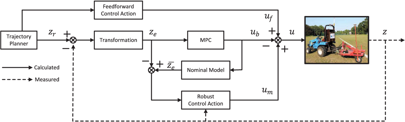 Figure 3 for Robust Trajectory Tracking Error Model-Based Predictive Control for Unmanned Ground Vehicles